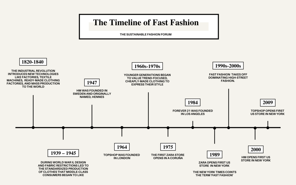 the timeline of fast fashion
